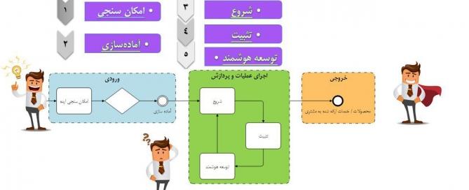فرایند کارآفرینی هوشمند
