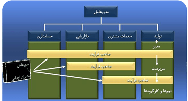 ساختار و فرایند 1