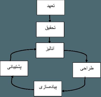 مدیریت فرایند چانگ