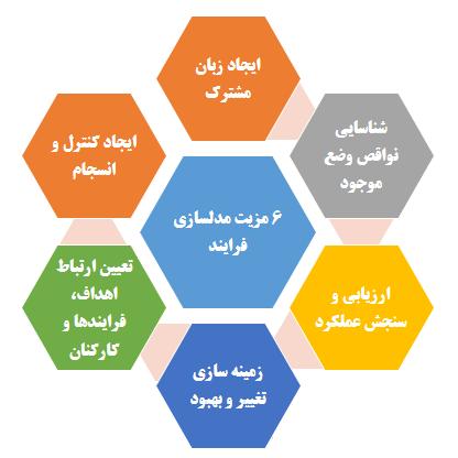 شش مزیت مدلسازی فرایندها