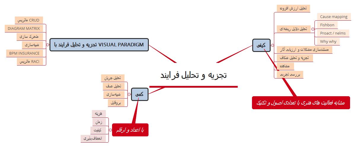 تجزیه و تحلیل فرایند