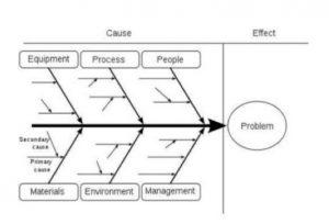 تحلیل فرآیندهای کسب و کار 07