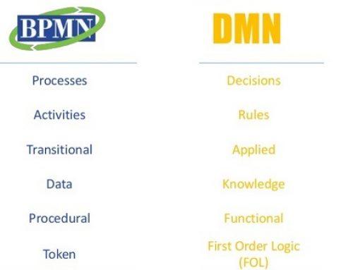 رابطه بین استانداردهای DMN و BPMN چیست و چگونه از هم پشتیبانی می کنند؟