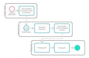 زبان مدلسازی فرایند، استاندار BPMN