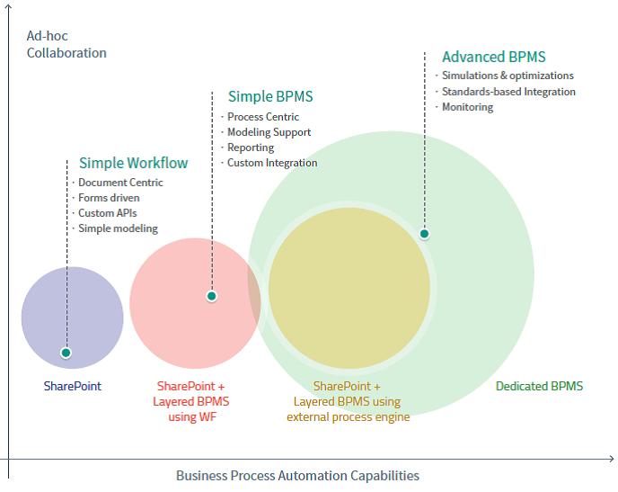 سیستم مدیریت فرآیند BPMS یا شیرپوینت.jpg