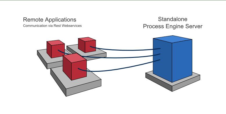 سیستم مدیریت فرایند کموندا