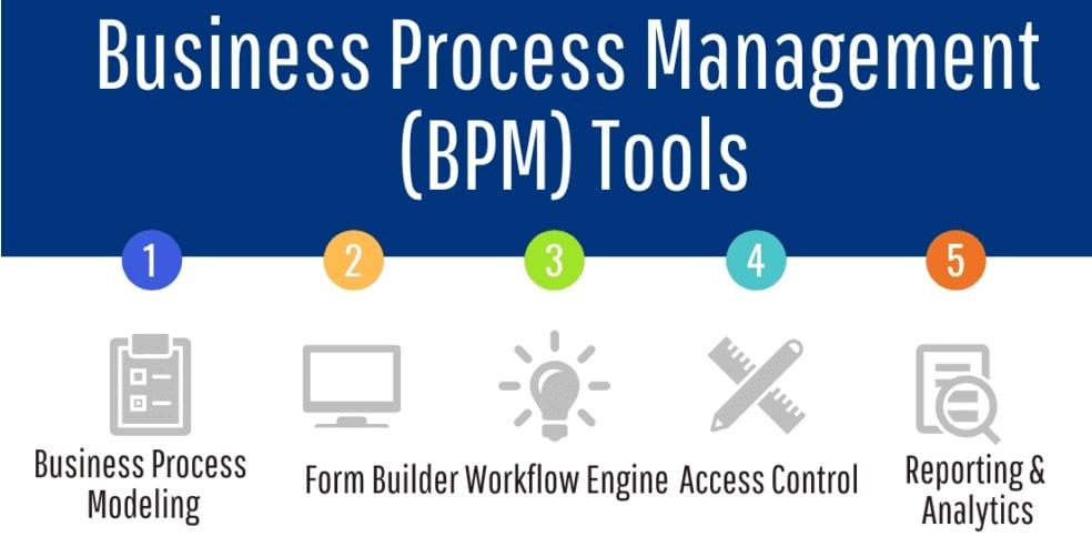 سیستم مدیریت فرایندهای کسب و کار bpms