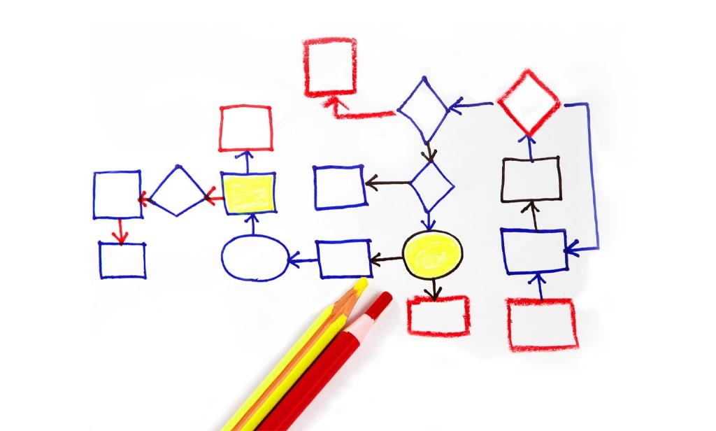 مدلسازی فرایند