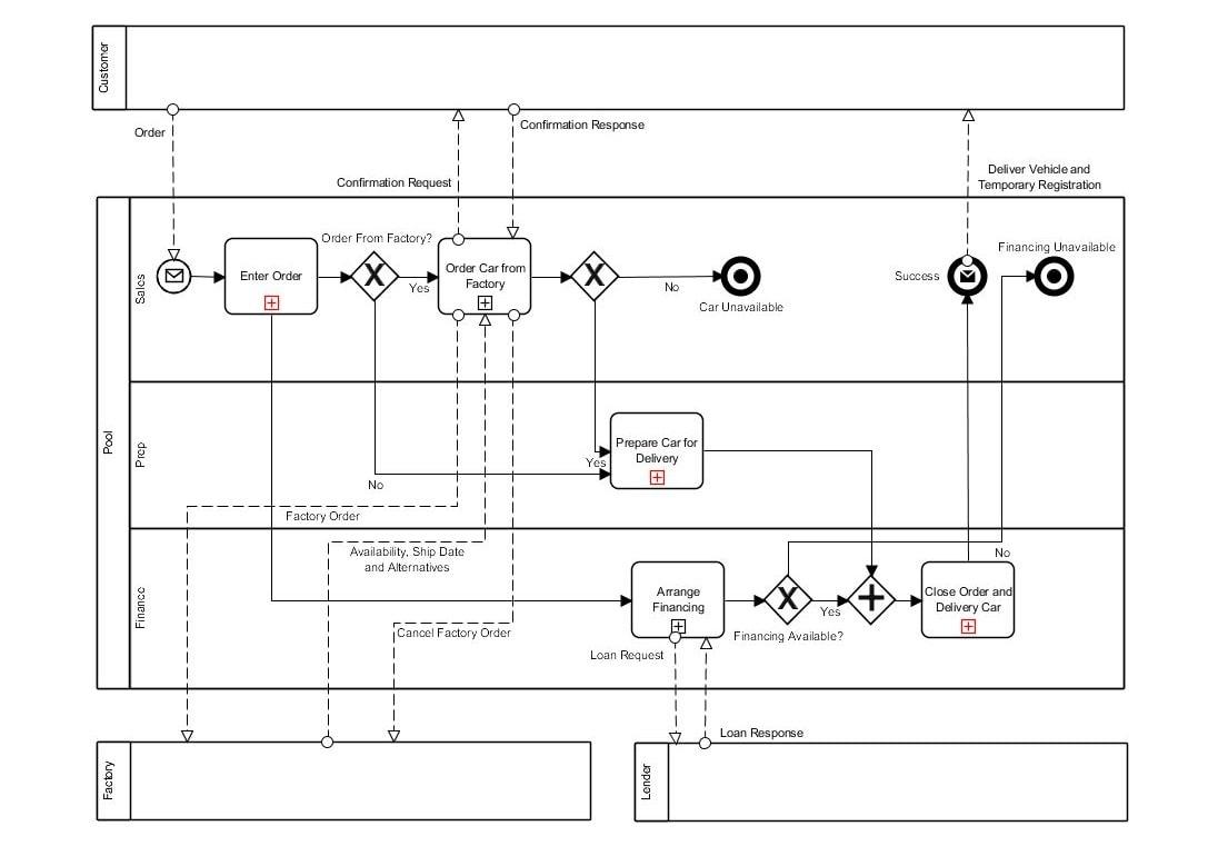 نمونه فرایند BPMN فروش خودرو جدید