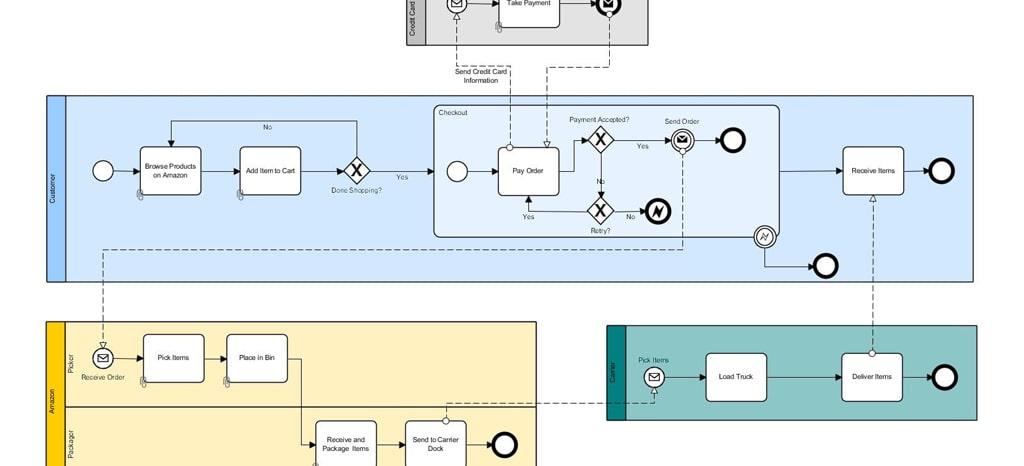 نمونه فرایند BPMN سفارش خرید در شرکت آمازون