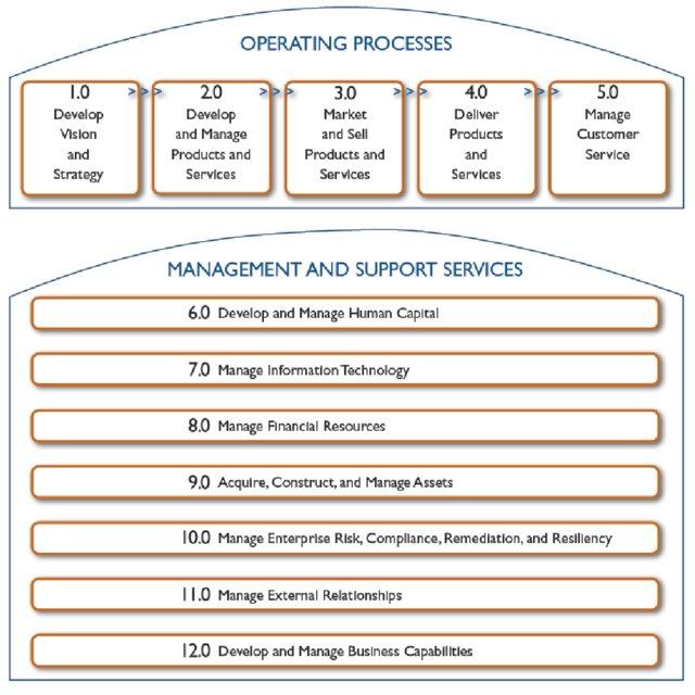 چارچوب معماری فرایند